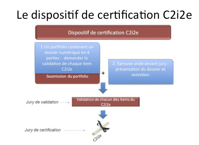 Dispositif de certification C2i2e